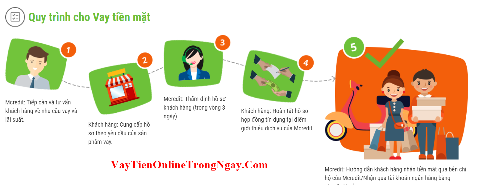 mcredit.com.vn